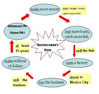 概念图在初中英语阅读教学中的运用